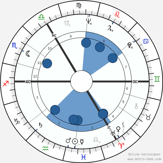 Elizabeth Taylor wikipedia, horoscope, astrology, instagram