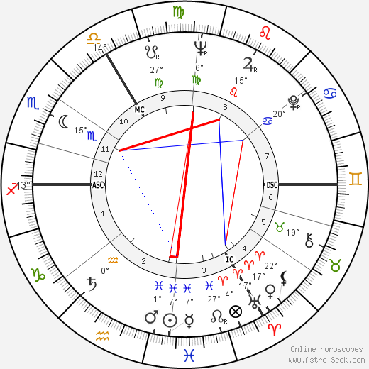 Elizabeth Taylor birth chart, biography, wikipedia 2020, 2021