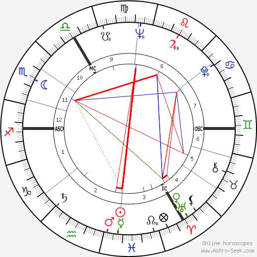 Elizabeth Taylor tema natale, oroscopo, Elizabeth Taylor oroscopi gratuiti, astrologia