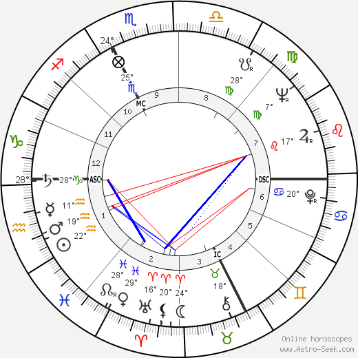 Ernesto Ornati birth chart, biography, wikipedia 2018, 2019
