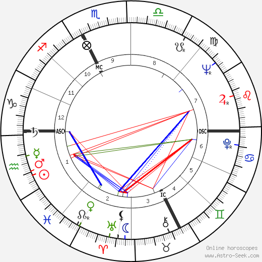 Ernesto Ornati astro natal birth chart, Ernesto Ornati horoscope, astrology