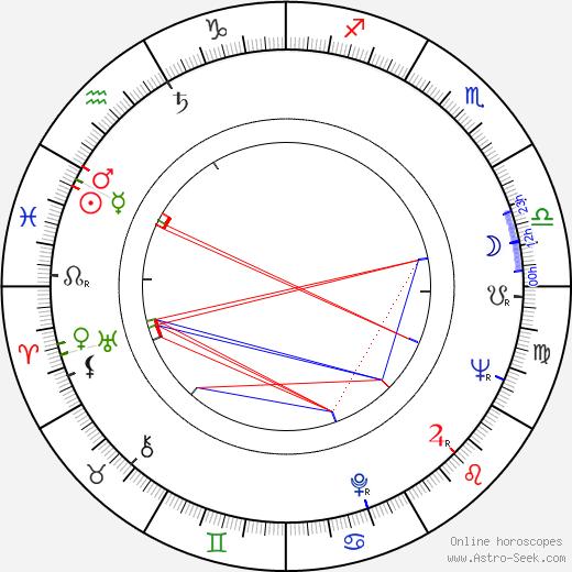 Esperanza Magaz день рождения гороскоп, Esperanza Magaz Натальная карта онлайн
