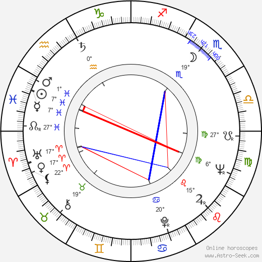 Evgeniy Urbanskiy birth chart, biography, wikipedia 2019, 2020