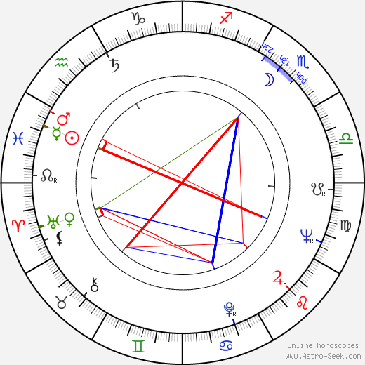 Evgeniy Urbanskiy birth chart, Evgeniy Urbanskiy astro natal horoscope, astrology