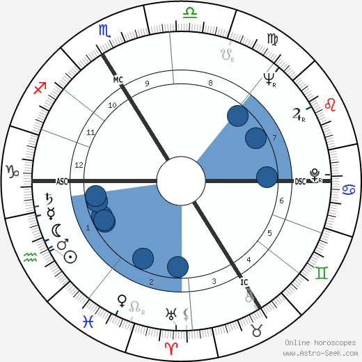 François Truffaut horoscope, astrology, sign, zodiac, date of birth, instagram