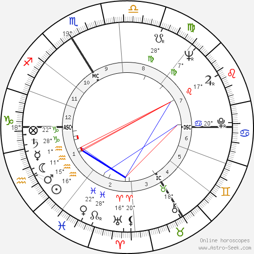 François Truffaut birth chart, biography, wikipedia 2017, 2018