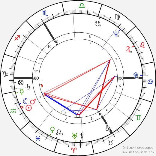 François Truffaut horoscope, astrology, François Truffaut astro natal birth chart