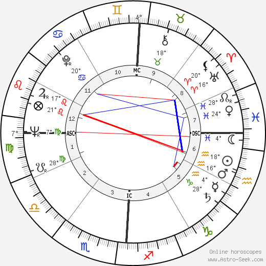 Gay Talese birth chart, biography, wikipedia 2019, 2020