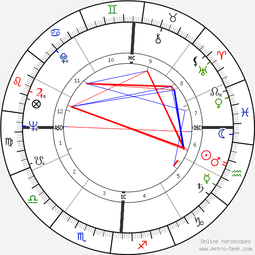 Gay Talese astro natal birth chart, Gay Talese horoscope, astrology