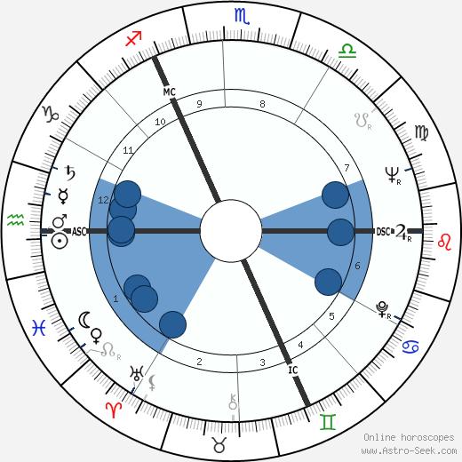 Gerhard Richter wikipedia, horoscope, astrology, instagram