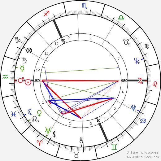 Gerhard Richter tema natale, oroscopo, Gerhard Richter oroscopi gratuiti, astrologia