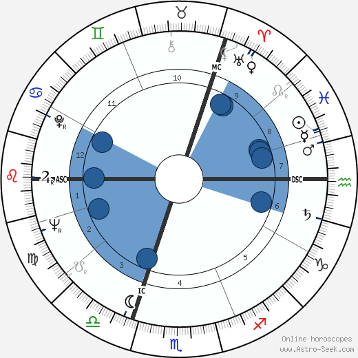Hans Apel wikipedia, horoscope, astrology, instagram
