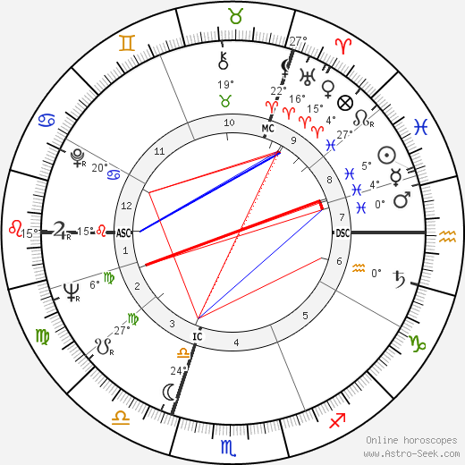 Hans Apel birth chart, biography, wikipedia 2019, 2020