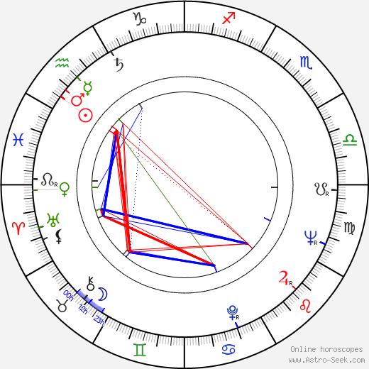 Harriet Andersson tema natale, oroscopo, Harriet Andersson oroscopi gratuiti, astrologia