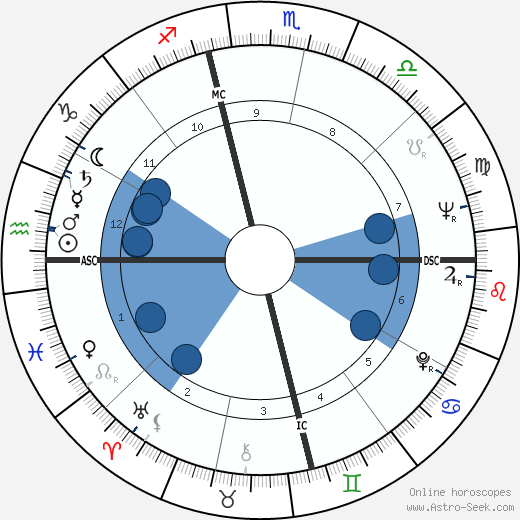 Ivan Davis wikipedia, horoscope, astrology, instagram