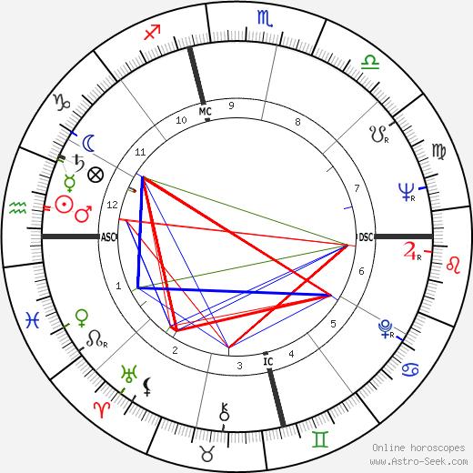 Ivan Davis tema natale, oroscopo, Ivan Davis oroscopi gratuiti, astrologia
