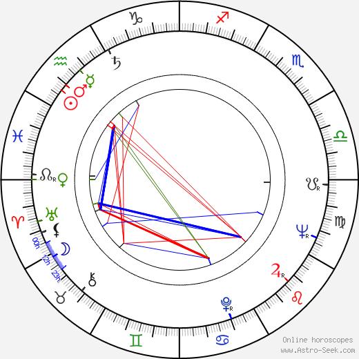 James Hickman astro natal birth chart, James Hickman horoscope, astrology