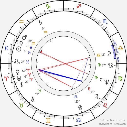 Jay Sandrich birth chart, biography, wikipedia 2020, 2021
