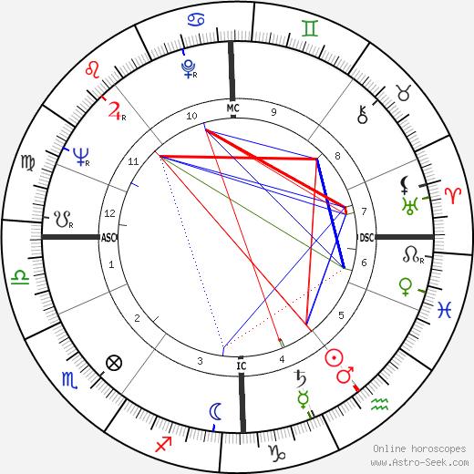 Jens Jørgen Thorsen день рождения гороскоп, Jens Jørgen Thorsen Натальная карта онлайн