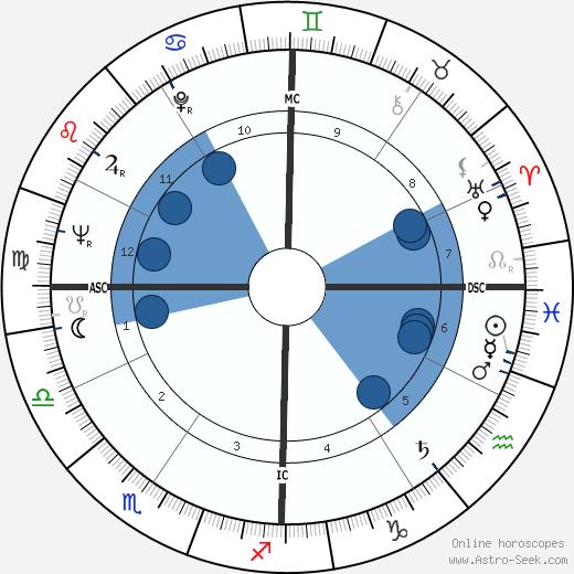 Jim Bolger wikipedia, horoscope, astrology, instagram