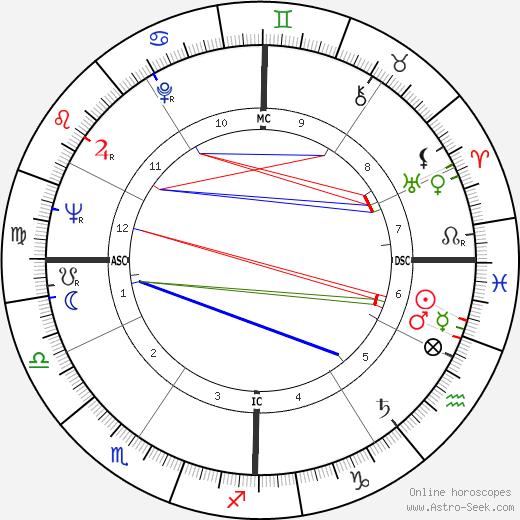 Jim Bolger tema natale, oroscopo, Jim Bolger oroscopi gratuiti, astrologia