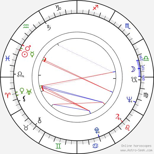 John Vernon astro natal birth chart, John Vernon horoscope, astrology