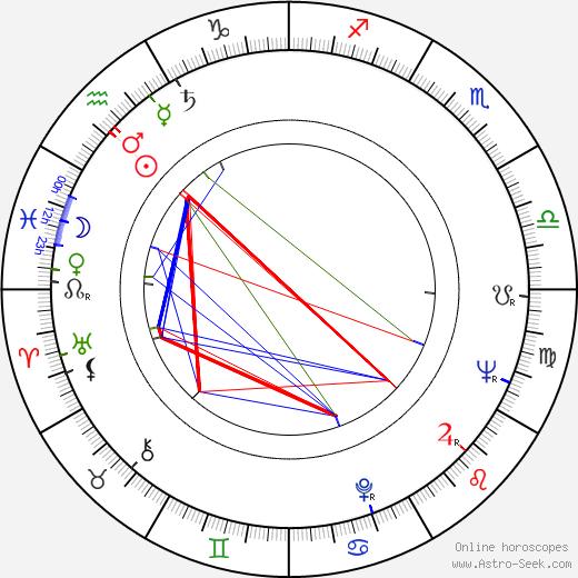 John Williams tema natale, oroscopo, John Williams oroscopi gratuiti, astrologia