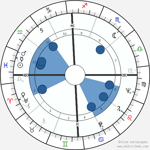 Johnny Cash wikipedia, horoscope, astrology, instagram