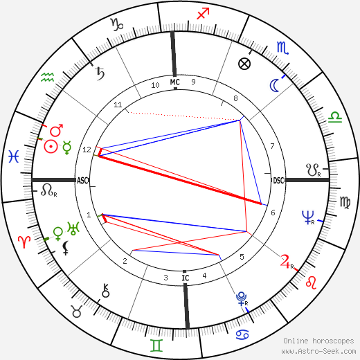 Johnny Cash Birth Chart Horoscope, Date of Birth, Astro