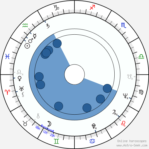 Josef Brukner wikipedia, horoscope, astrology, instagram
