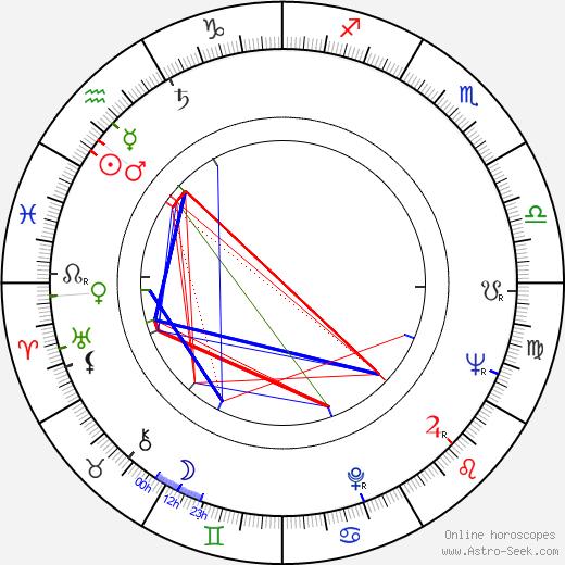 Josef Brukner astro natal birth chart, Josef Brukner horoscope, astrology