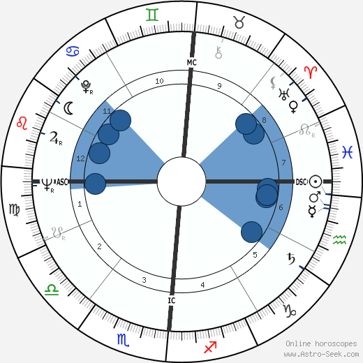Joseph P. Kerwin wikipedia, horoscope, astrology, instagram