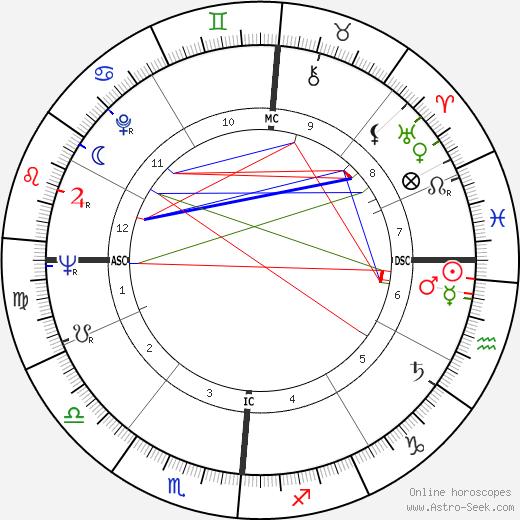 Joseph P. Kerwin astro natal birth chart, Joseph P. Kerwin horoscope, astrology