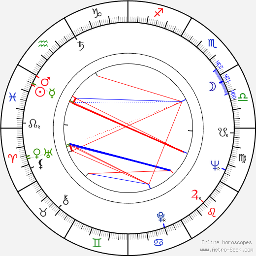 Jud Taylor birth chart, Jud Taylor astro natal horoscope, astrology