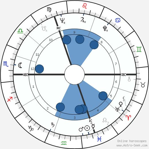 Liane Dayde-Giraud wikipedia, horoscope, astrology, instagram