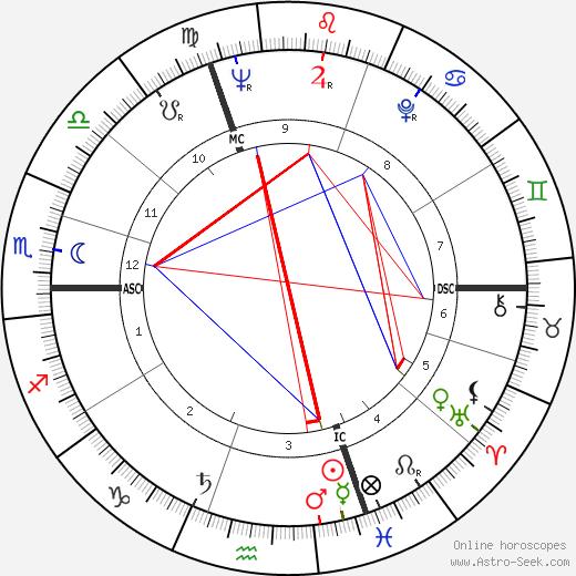 Liane Dayde-Giraud tema natale, oroscopo, Liane Dayde-Giraud oroscopi gratuiti, astrologia