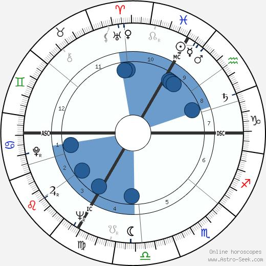 Michel Legrand wikipedia, horoscope, astrology, instagram
