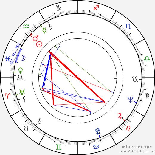 Miklós Szinetár birth chart, Miklós Szinetár astro natal horoscope, astrology