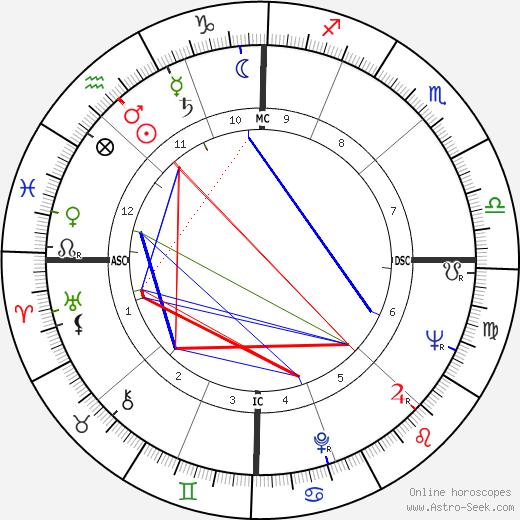 Пегги Энн Гарнер Peggy Ann Garner день рождения гороскоп, Peggy Ann Garner Натальная карта онлайн