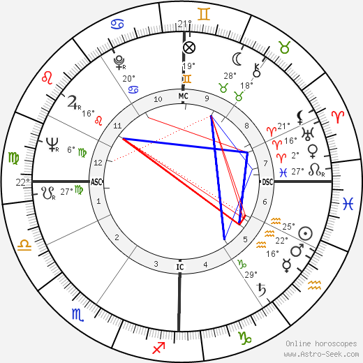 Peter Steele Blair birth chart, biography, wikipedia 2019, 2020