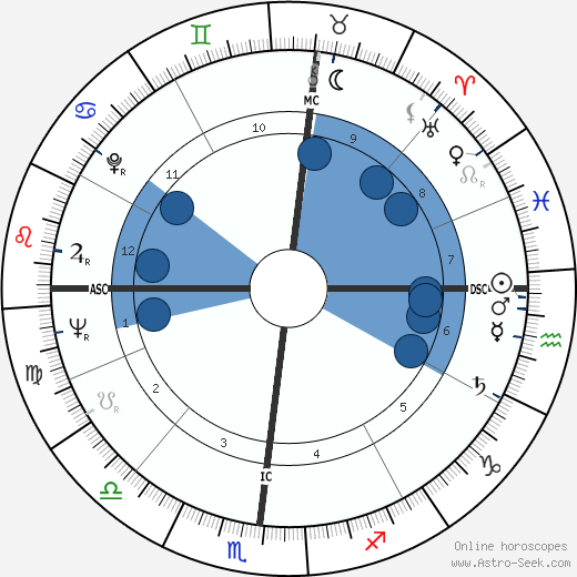 Robert Ferguson wikipedia, horoscope, astrology, instagram