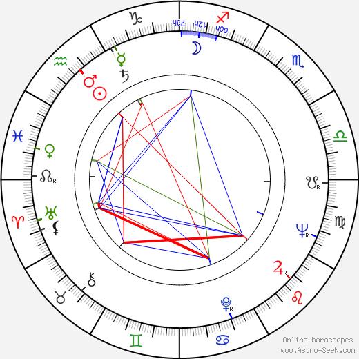 Robert Mandan astro natal birth chart, Robert Mandan horoscope, astrology