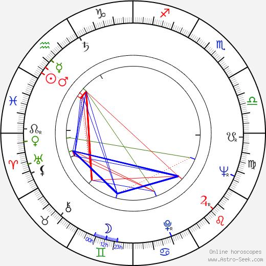 Stanislav Rudolf день рождения гороскоп, Stanislav Rudolf Натальная карта онлайн