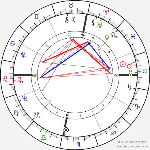 Susan Oliver день рождения гороскоп, Susan Oliver Натальная карта онлайн