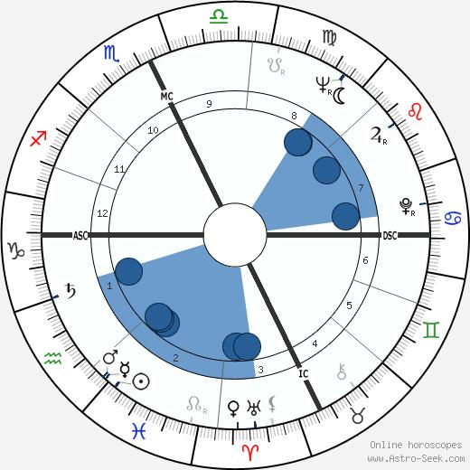Ted Kennedy wikipedia, horoscope, astrology, instagram