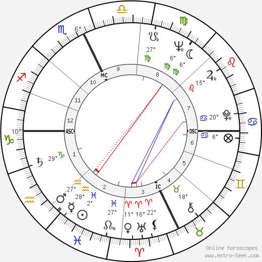 Ted Kennedy birth chart, biography, wikipedia 2019, 2020