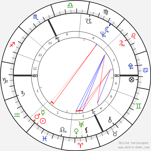 Ted Kennedy astro natal birth chart, Ted Kennedy horoscope, astrology