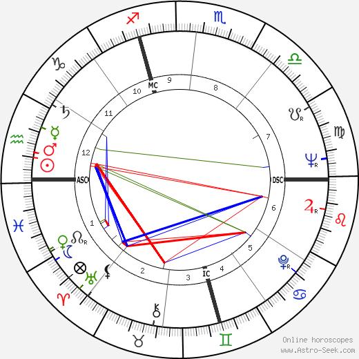 Tony De Vita день рождения гороскоп, Tony De Vita Натальная карта онлайн