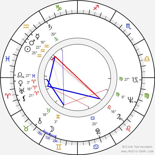 Troy Kennedy-Martin birth chart, biography, wikipedia 2019, 2020