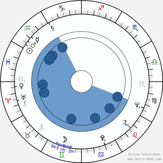 Yuriy Grigorev wikipedia, horoscope, astrology, instagram